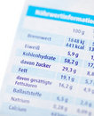 Free Nutrition Facts Royalty Free Stock Photos - 20524208