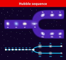 Free Tuning-fork Style Vector Diagram Of The Hubble Seq Royalty Free Stock Image - 30806196