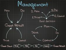 Free Management Structure Royalty Free Stock Photos - 36121418